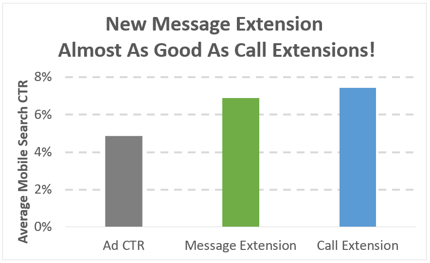 Google's Click-to-Text Rivals the Success of Click-to-Call with Mobile Customers